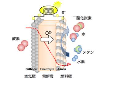 固体酸化物形燃料電池:SOFC